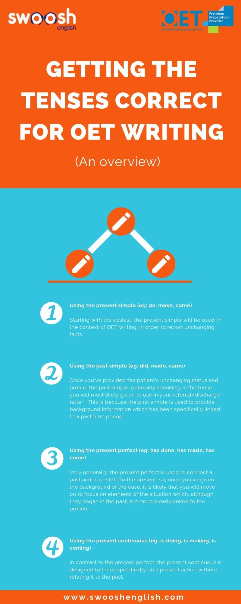 Getting the tenses correct for OET writing infographic